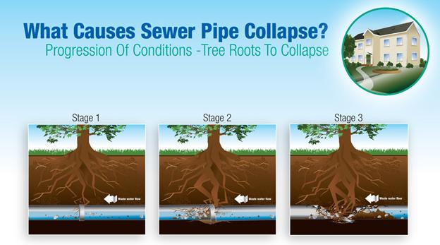 Stages To Sewer Line Collapse